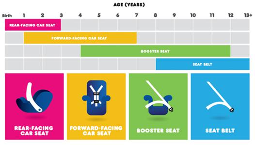 siege auto rehausseur age